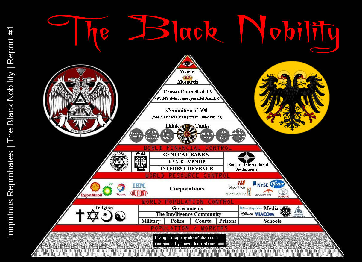 New World Order Creation Of The Venetian Black Nobility And