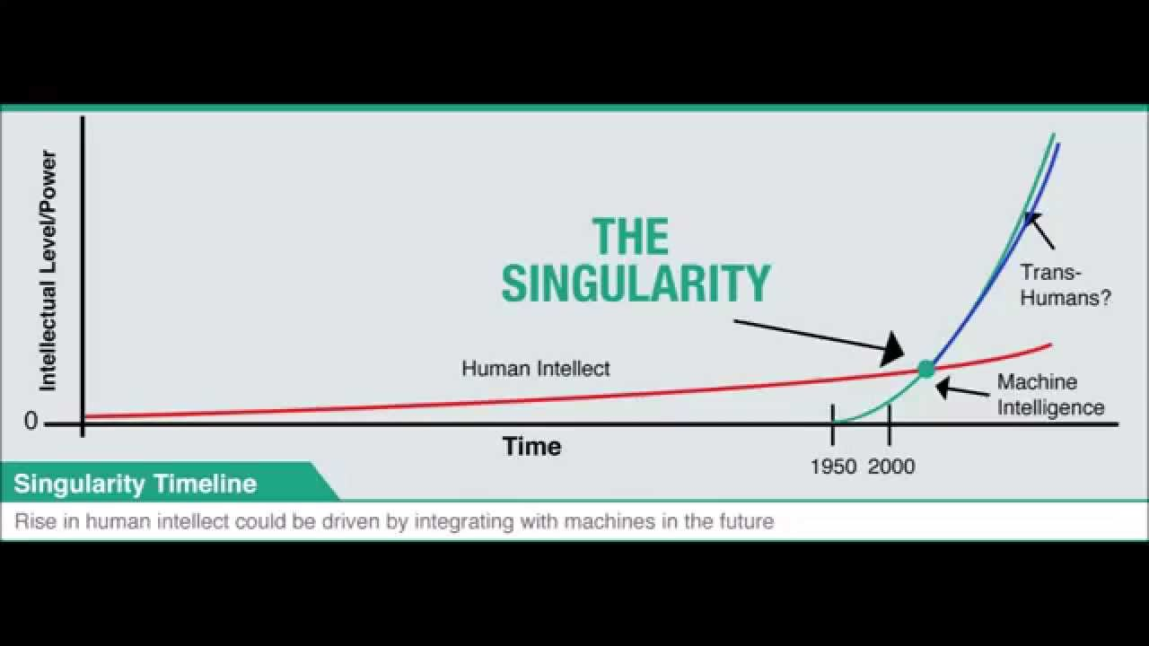 technological singularity The idea of a coming singularity refers to a point in time of radical exponential progress, beyond which our minds can't imagine—the technological counterpart to an event horizon in a black.
