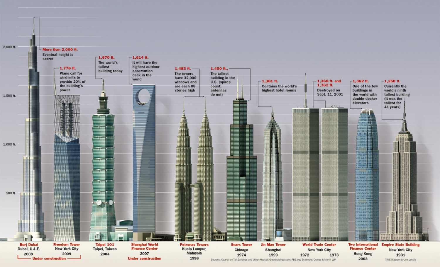 what is the tallest building on earth