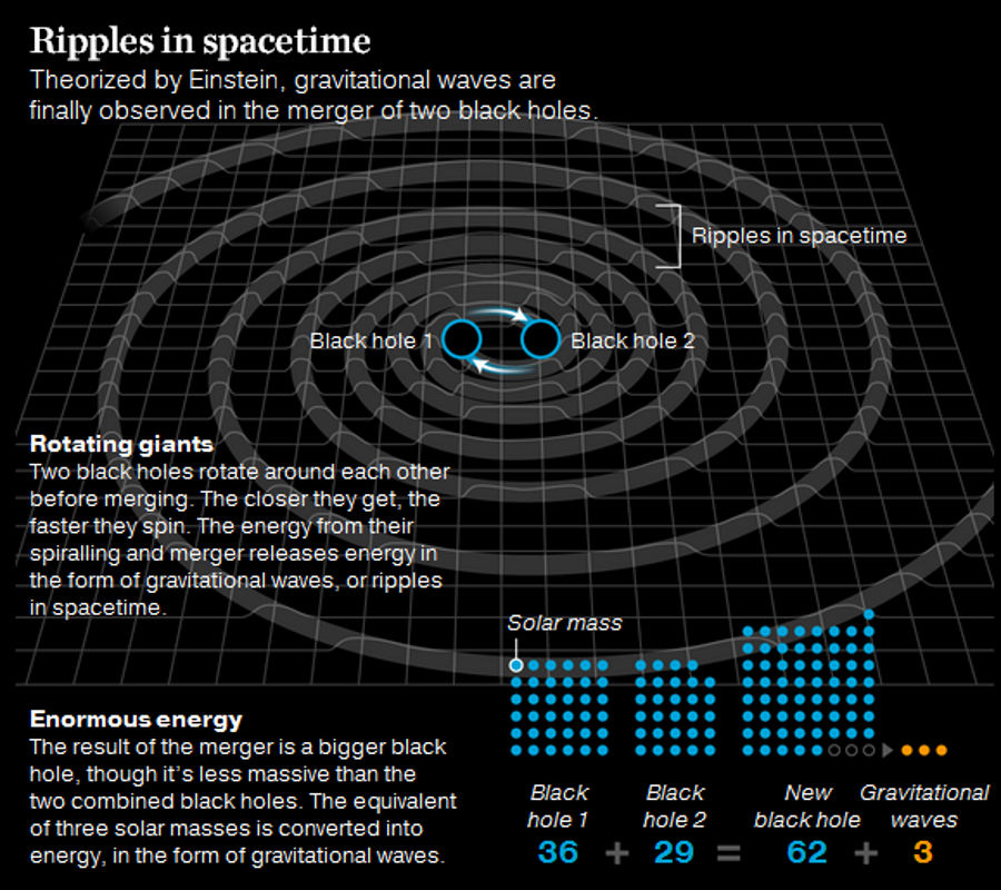 Ripples In Spacetime Indicate Binary Black Hole Merger