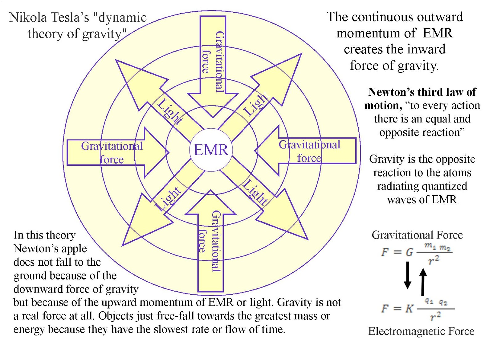 Teslas Dynamic Theory Of Gravity The Millennium Report Tesla Wiring Diagrams